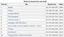 Avatar đứng đầu 10 phim Mỹ doanh thu cao nhất mọi thời đại