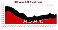 Giá vàng SJC quay đầu tăng ngược chiều thế giới