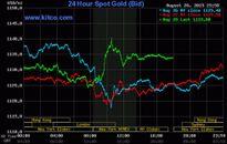Giá vàng tuần tới sẽ tăng trở lại chỉ là kỳ vọng?