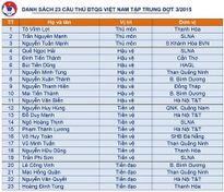 Đội tuyển Việt Nam: Tiến Dũng thay Huy Cường, bổ sung Tuấn Mạnh