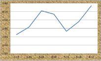 Giá cà phê tăng đầu vụ: Lịch sử có lặp lại?