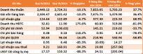 PVX hợp nhất: 9 tháng lãi hơn 19 tỷ đồng, hoàn thành 34% kế hoạch năm