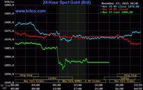 Giá vàng hôm nay (28/11): SJC rơi cả trăm nghìn đồng