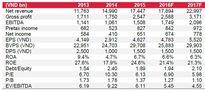5 cổ phiếu nên tích lũy trong tháng 12