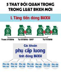 5 thay đổi quan trọng trong luật BHXH mới