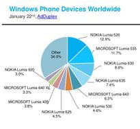 Lumia 520 vẫn là điện thoại Windows Phone phổ biến nhất