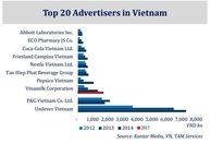 Mỗi ngày chi gần 5 tỉ đồng cho quảng cáo, Vinamilk vượt qua cả đại gia ngoại P&G