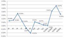 Giá xăng, giá thép và hạn hán kéo CPI tháng 4 tăng 0,33%