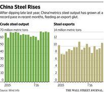 Thép Trung Quốc: Đã thừa, nay lại còn thừa hơn