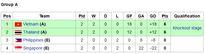 Việt Nam và Thái Lan tranh ngôi nhất bảng giải bóng đá nữ Đông Nam Á