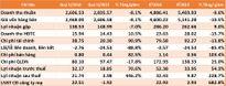 PVX: Lãi sau thuế quý II/2016 hơn 21,7 tỷ đồng, gấp 5,4 lần cùng kỳ