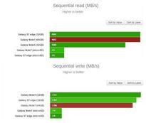 Thử nghiệm cho thấy thẻ nhớ microSD làm giảm hiệu năng Note 7