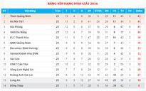 Thắng dễ HAGL, Than Quảng Ninh mơ vô địch V.League