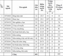 Điểm chuẩn NV2 của 4 trường khối y dược