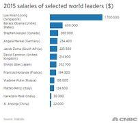 Đây là lý do Singapore không có tham nhũng: Lương ông Lý Hiển Long gấp 4 lần ông Obama, bằng lương lãnh đạo Pháp, Đức, Ý, Nhật, Anh cộng lại
