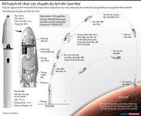 Kế hoạch tổ chức các chuyến du lịch lên Sao Hỏa