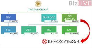 PAN Group bán mảng quét dọn cho Nihon Housing với giá nào?