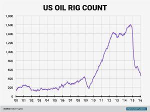 Mỹ giảm giàn khoan dầu tuần thứ 7 liên tiếp