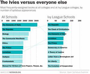 Sinh viên các trường đại học hàng đầu đọc gì?