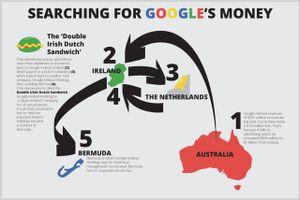 Thuế đánh vào Google và các tập đoàn khổng lồ làm sâu thêm chia rẽ trong EU