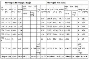 Công bố điều chỉnh cục bộ quy hoạch chi tiết KĐTM Tây Nam Kim Giang I