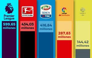 Kỳ chuyển nhượng hè vượt mốc 1 tỷ euro