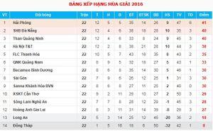 TRỰC TIẾP vòng 23 V.League: Gonzalo lập cú đúp, T&T dẫn Sài Gòn 3-0