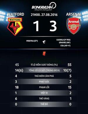 Dư âm Watford 1-3 Arsenal: Dấu hiệu tích cực từ tiền đạo Sanchez