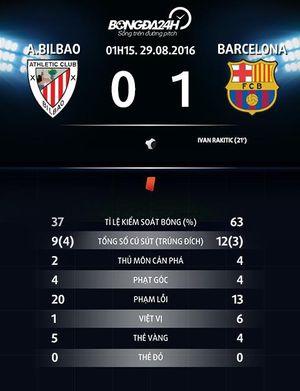 Những điểm nhấn sau chiến thắng của Barca trước Bilbao