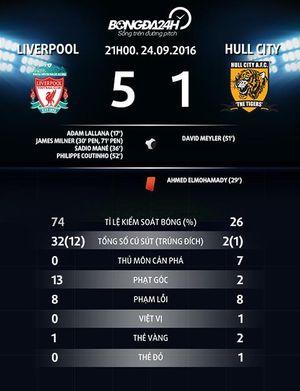 Dư âm Liverpool 5-1 Hull: Thứ bóng đá tổng lực đáng sợ của Klopp