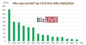 Chứng khoán 24h: Chứng khoán Việt Nam tăng mạnh nhất Châu Á