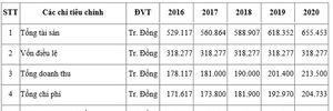 IPO Cấp nước Thanh Hóa: 2 nhà đầu tư đăng ký mua chưa đầy 30% cp chào bán