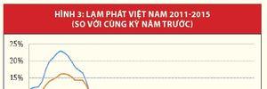 Kinh tế Việt Nam: Nhìn lại năm 2015 và triển vọng 2016