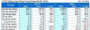 NSC: Lãi ròng cả năm 142 tỷ, đạt 83% kế hoạch