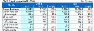 POM: Lãi ròng 2015 vỏn vẹn 25 tỷ, chỉ đạt gần 13% kế hoạch