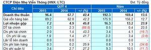 LTC: Lãi trước thuế 2015 hơn 3.5 tỷ đồng, đạt 81% kế hoạch
