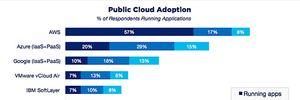 Cuộc chiến trên mây: Amazon thống trị doanh nghiệp nhỏ nhưng Microsoft lại bá chủ ở chỗ khác