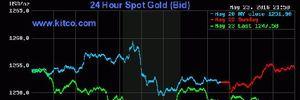 Giá vàng hôm nay giảm sâu xuống mức thấp nhất kể từ 28/4
