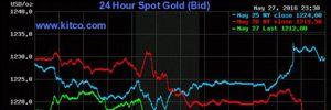 Giá vàng vẫn trong xu thế giảm sau khi xuống đáy 3 tháng