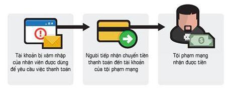 BEC – Hình thức lừa đảo qua thư điện tử doanh nghiệp