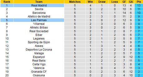 Vong 6 La Liga: Barca, Real va Atletico tim lai mach thang - Anh 3
