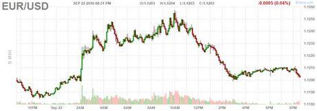 Dong USD tiep day 2 tuan sau quyet dinh chinh sach cua Fed va BoJ - Anh 2