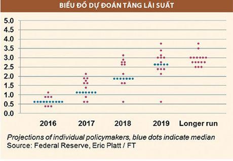 Dang sau cac dong thai lai suat cua Fed va BoJ - Anh 2