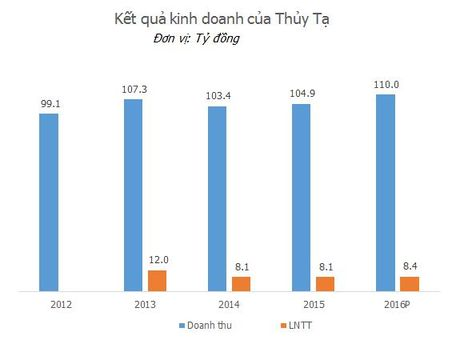 "Ban kem thua Kido, thuong hieu 60 nam Thuy Ta dang song bang ""nghe"" khac - Anh 2"