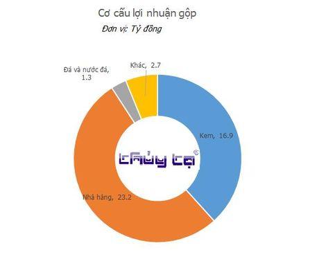 "Ban kem thua Kido, thuong hieu 60 nam Thuy Ta dang song bang ""nghe"" khac - Anh 3"