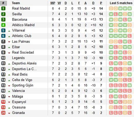 21h15 ngay 02/10, Real Madrid vs Eibar: Tro lai duoc khong? - Anh 4