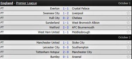 Pep lo bai, Man City tham bai truoc Tottenham - Anh 1