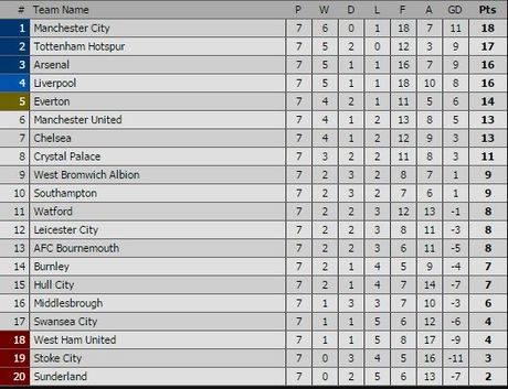 Pep lo bai, Man City tham bai truoc Tottenham - Anh 2