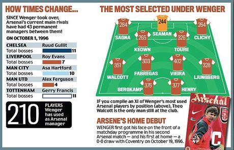 Doi hinh ra san nhieu nhat o Arsenal duoi thoi Arsene Wenger - Anh 13