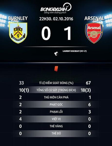 "Nhung diem nhan sau tran thang ""nang mui"" cua Arsenal truoc Burnley - Anh 5"